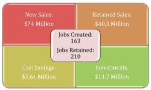 Jobs Created & Retained