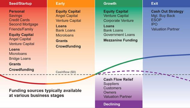 Funding-continuum-New