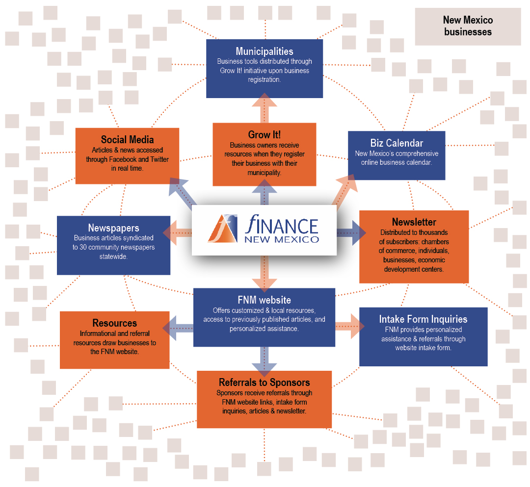 Diagram of the Finance New Mexico Network