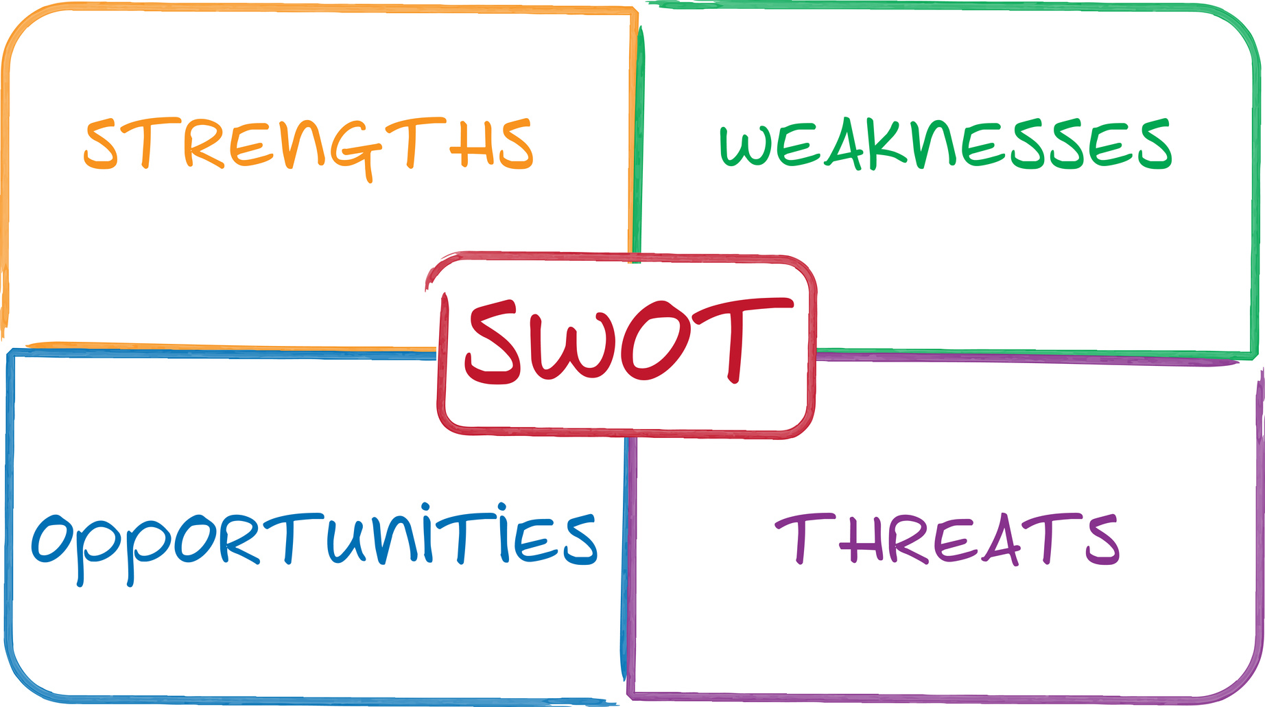 how does swot analysis help a business Business strategies  swot analysis for strategic decision making written by gregory steffens for gaebler ventures all businesses have goals that involve creating a sustainable competitive advantage over their competitors.